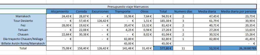 Presupuesto 11 días Marruecos