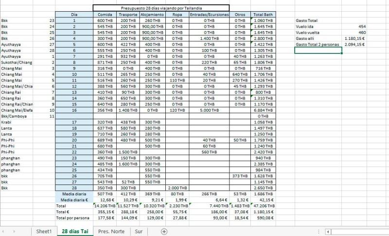 presupuesto-tailandia
